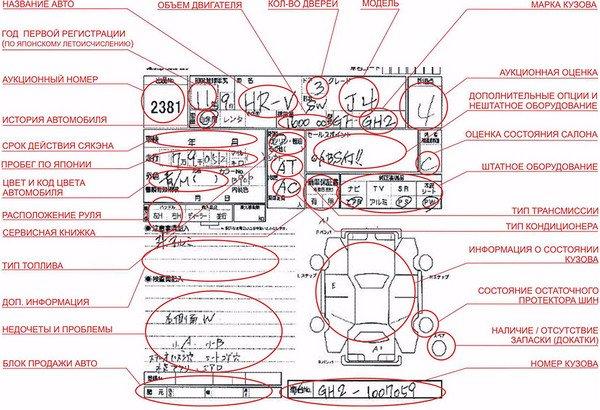 как проверить аукционный лист японского авто по номеру кузова займ без паспорта на яндекс деньги