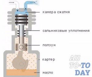 Устройство масляного компрессора
