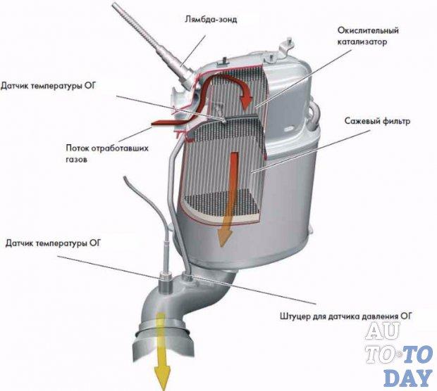 Как почистить сажевый фильтр дизельного двигателя