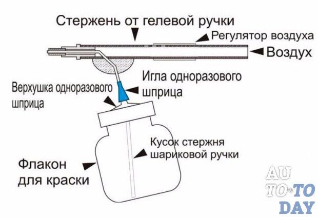 Схема краскопульта
