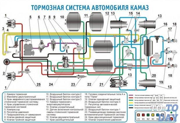 Схема пневмопривода тормозов камаз 5511 автомануалы каталог.