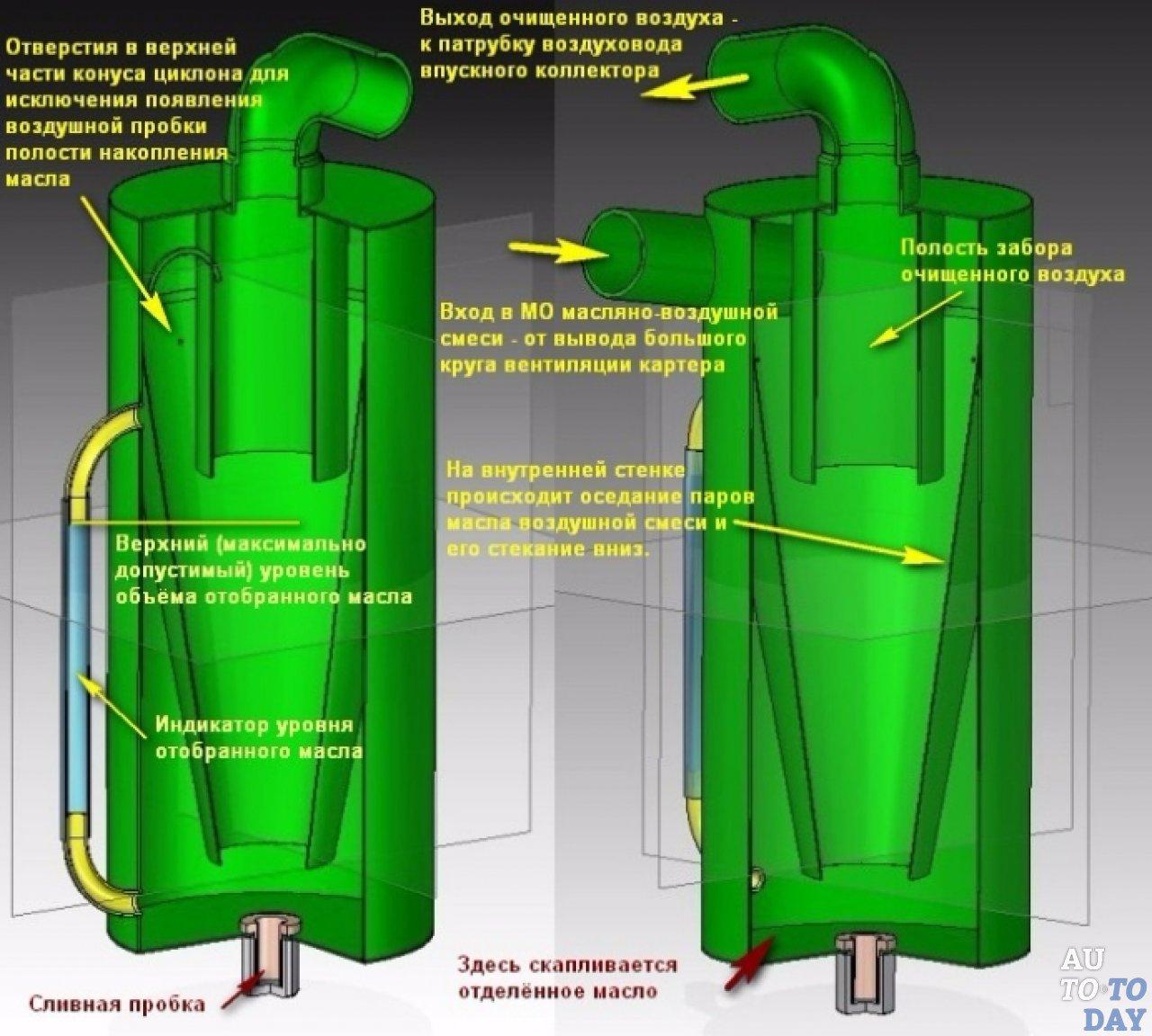 26929.ofp2ao.1280 - Установка маслоотделителя картерных газов