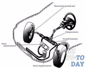 Схема рулевой системы