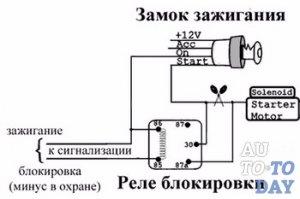 Схема замка автомобиля