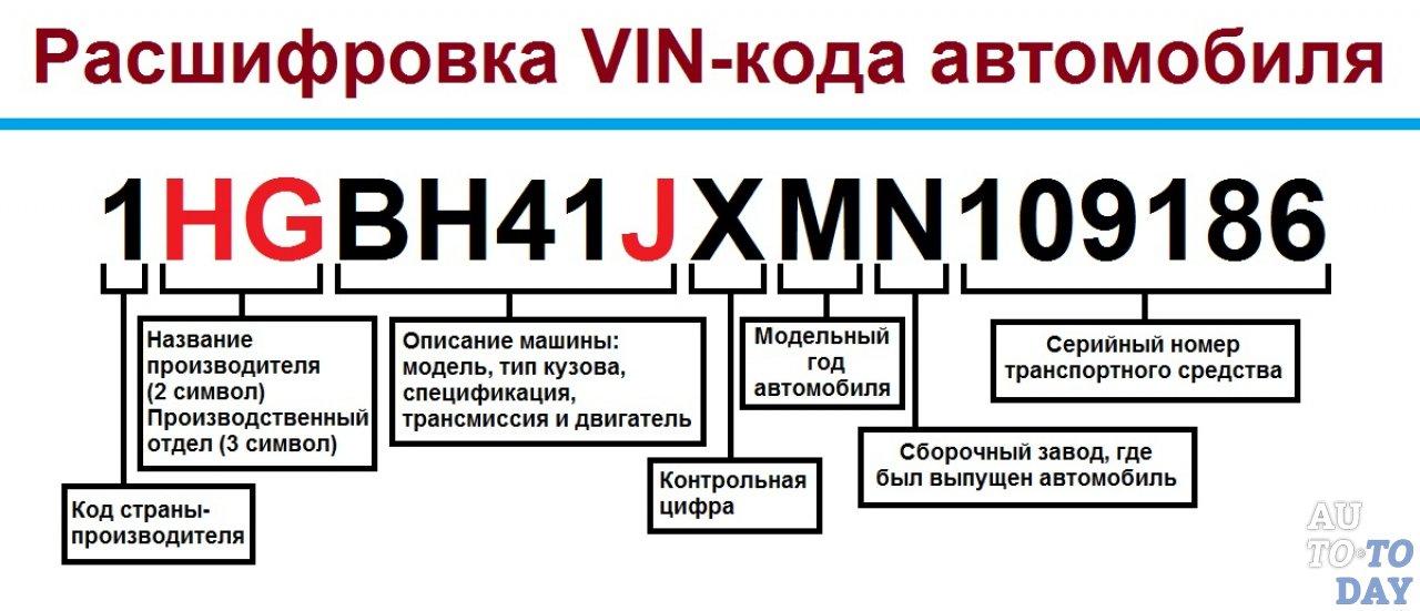 Как проверить авто по номеру кузова бесплатно в гибдд официальный сайт