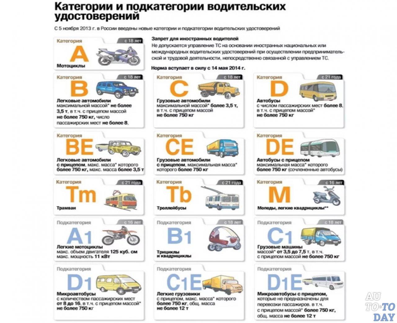 Картинки категорий водительских прав