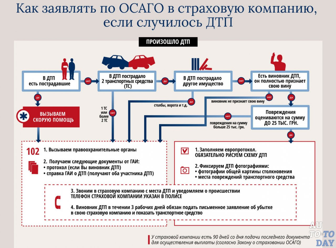 Znalezione obrazy dla zapytania Полис ОСАГО: действия после аварии
