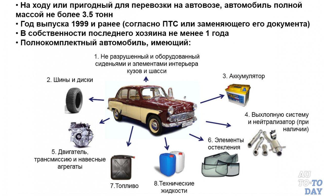 Автосалоны москвы работающие по программе утилизации автоломбард москва распродажа автомобилей