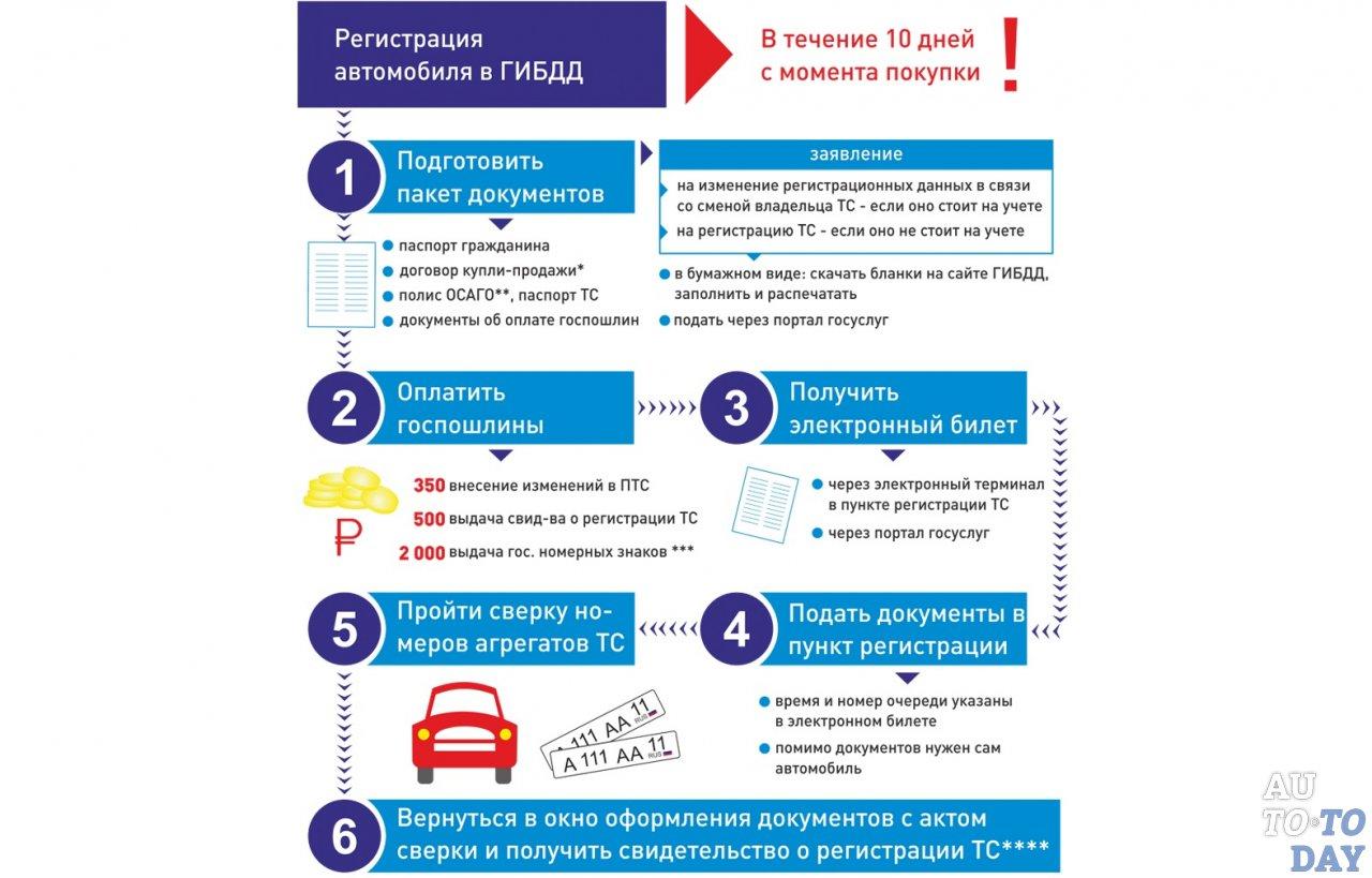 Как оформить документы на наследство в московской области через портал госуслуг