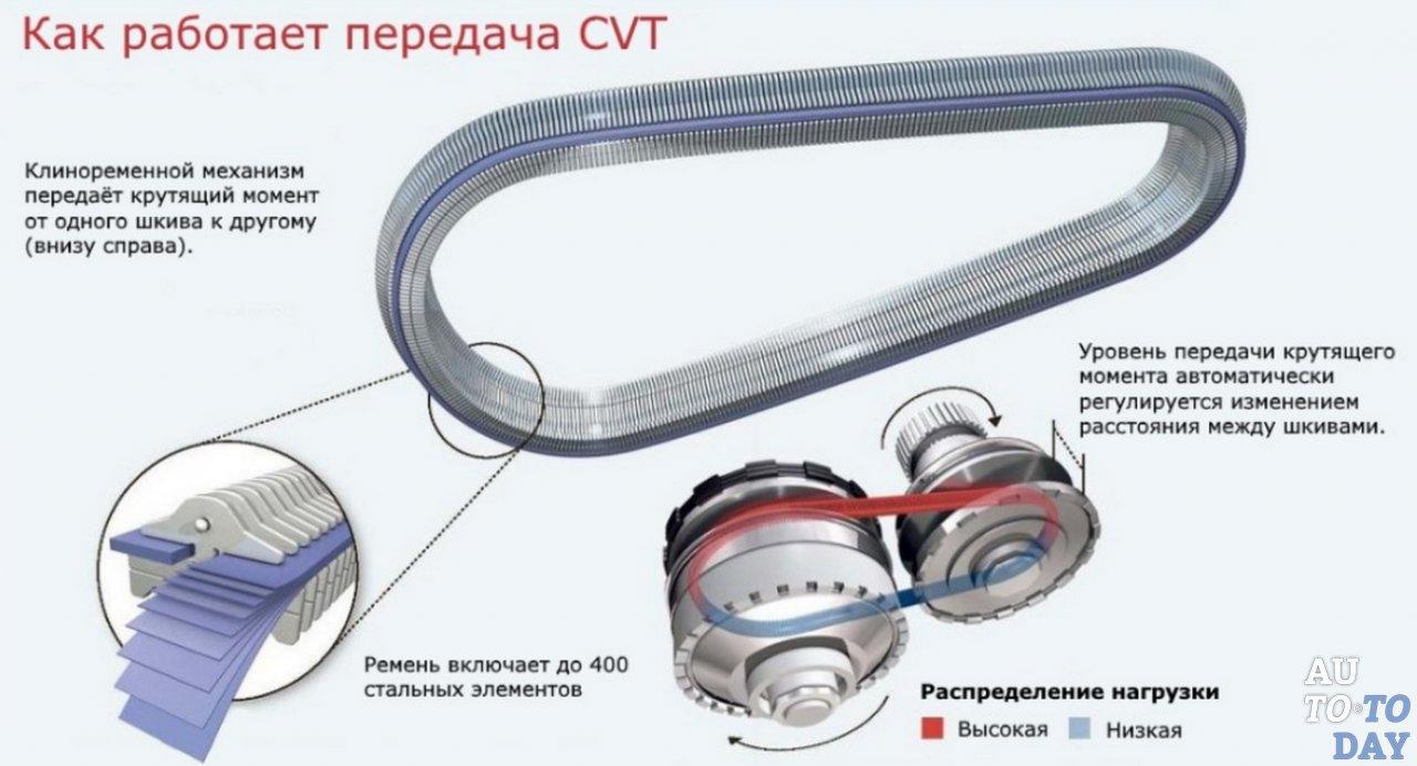 Схема работы CVT