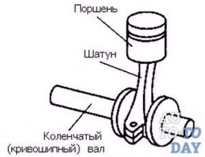 Устройство шатунного механизма